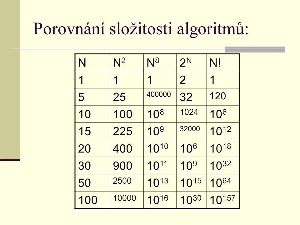 Porovnání složitosti algoritmů: NN2N2 N8N8 2N2N N!N! 11121 525 400000 32 120 1010010 8 1024 10 6 1522510 9 32000 10 12 2040010 10 6 10 18 3090010 11 1