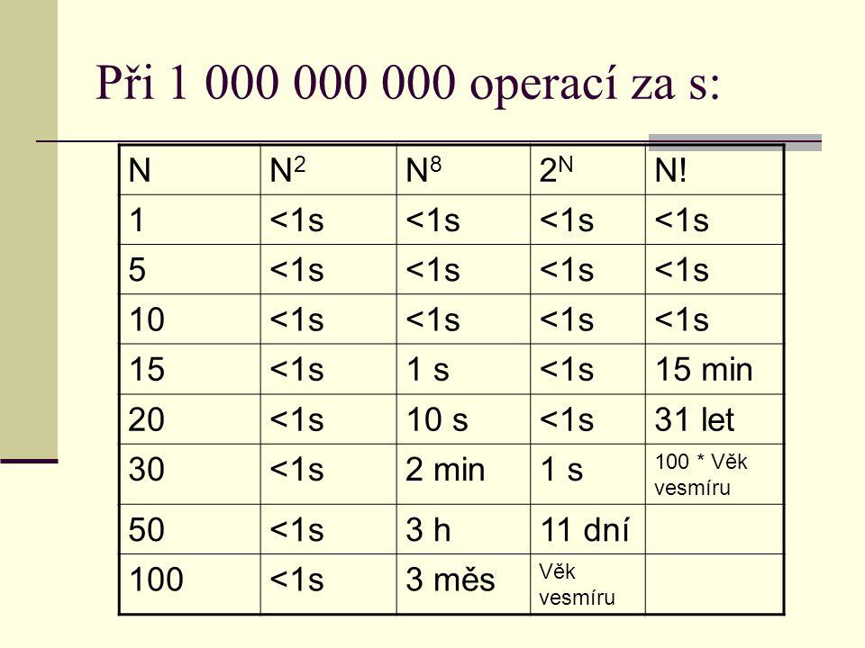 Při 1 000 000 000 operací za s: NN2N2 N8N8 2N2N N!N! 1<1s 5 10<1s 15<1s1 s<1s15 min 20<1s10 s<1s31 let 30<1s2 min1 s 100 * Věk vesmíru 50<1s3 h11 dní