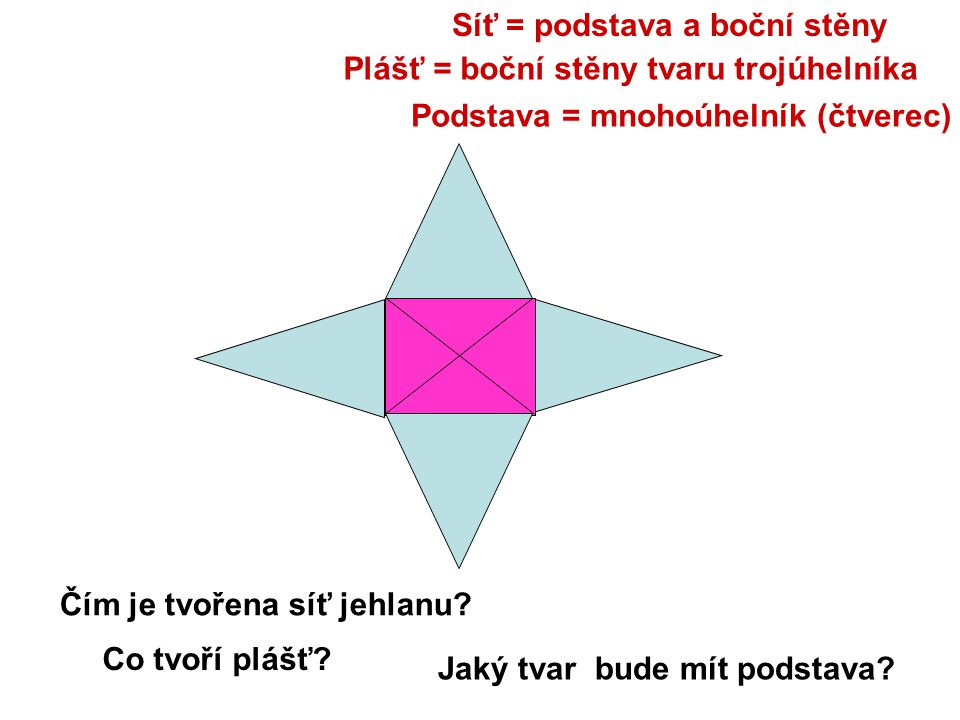 Čím je tvořena síť jehlanu? Co tvoří plášť? Jaký tvar bude mít podstava? Síť = podstava a boční stěny Plášť = boční stěny tvaru trojúhelníka Podstava