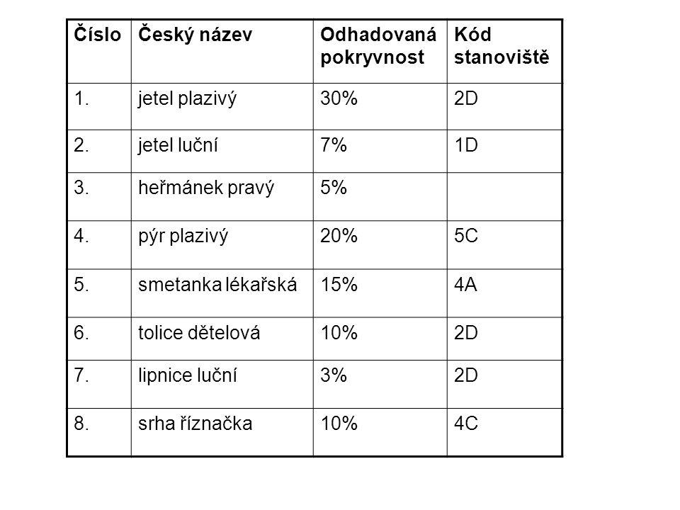 ČísloČeský názevOdhadovaná pokryvnost Kód stanoviště 1.jetel plazivý30%2D 2.jetel luční7%1D 3.heřmánek pravý5% 4.pýr plazivý20%5C 5.smetanka lékařská15%4A 6.tolice dětelová10%2D 7.lipnice luční3%2D 8.srha říznačka10%4C