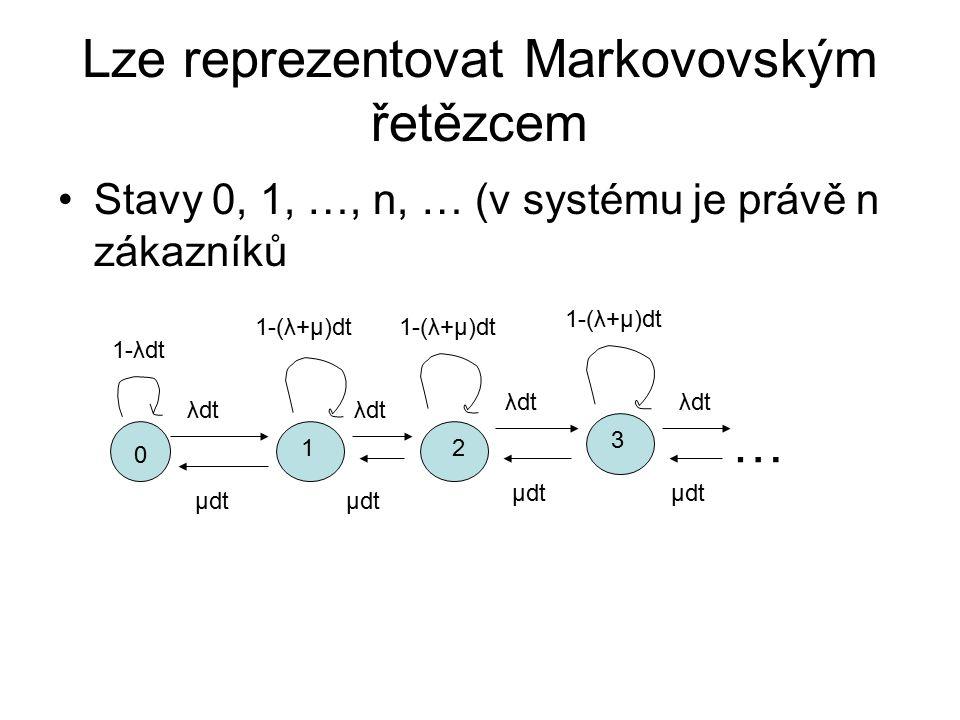 Lze reprezentovat Markovovským řetězcem Stavy 0, 1, …, n, … (v systému je právě n zákazníků … 1-λdt λdt μdt 1-(λ+μ)dt 0 12 3