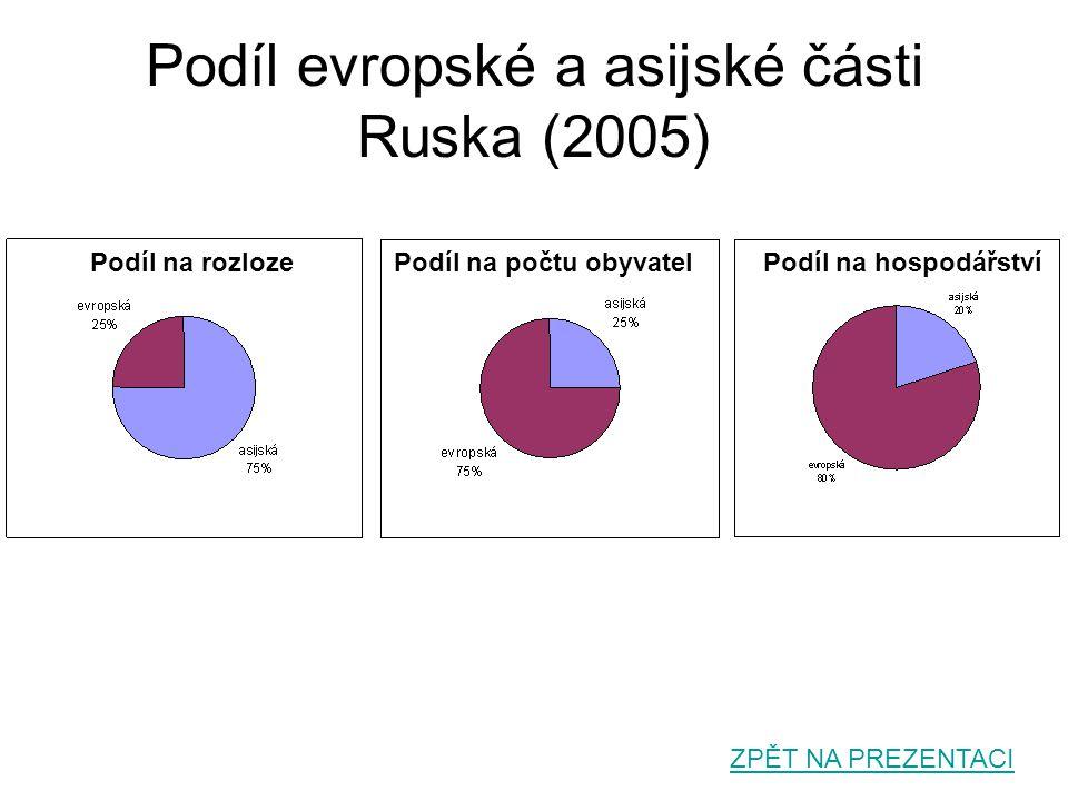 Podíl evropské a asijské části Ruska (2005) Podíl na rozlozePodíl na počtu obyvatelPodíl na hospodářství ZPĚT NA PREZENTACI