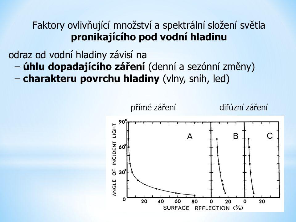 Faktory ovlivňující množství a spektrální složení světla pronikajícího pod vodní hladinu odraz od vodní hladiny závisí na – úhlu dopadajícího záření (