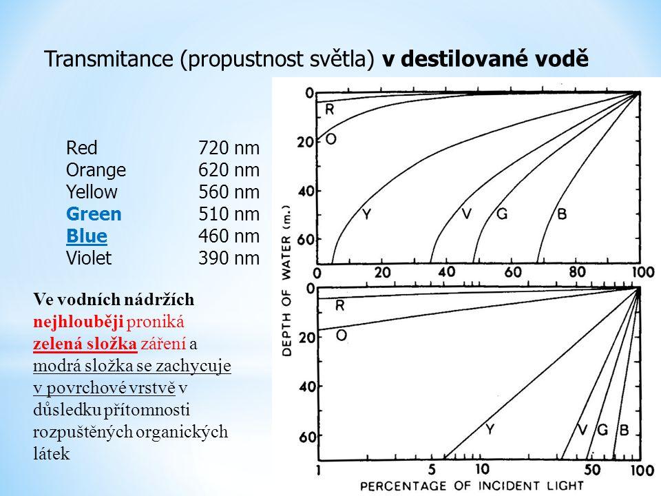 Transmitance (propustnost světla) v destilované vodě Red720 nm Orange620 nm Yellow560 nm Green510 nm Blue460 nm Violet390 nm Ve vodních nádržích nejhl