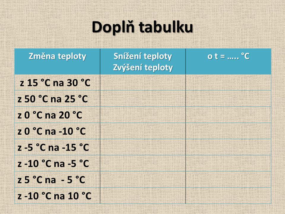 Doplň tabulku Změna teploty Snížení teploty Zvýšení teploty o t = ….. °C z 15 °C na 30 °C z 50 °C na 25 °C z 0 °C na 20 °C z 0 °C na -10 °C z -5 °C na