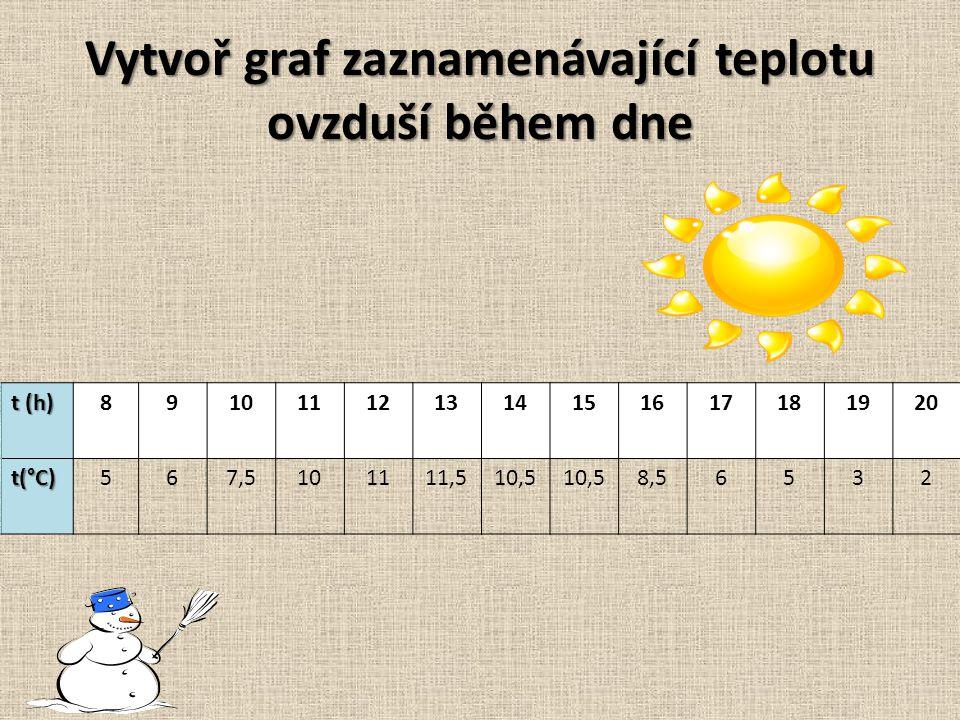 Vytvoř graf zaznamenávající teplotu ovzduší během dne t (h) 891011121314151617181920 t(°C) 567,5101111,510,5 8,56532