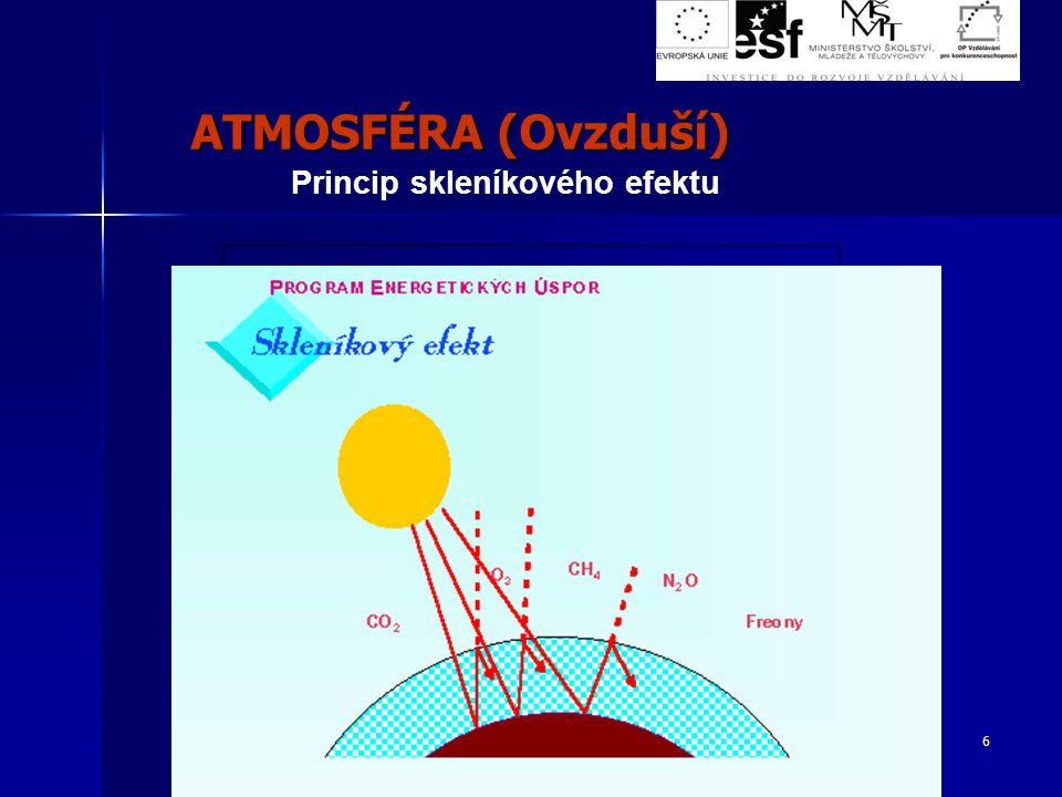 6 Princip skleníkového efektu ATMOSFÉRA (Ovzduší)