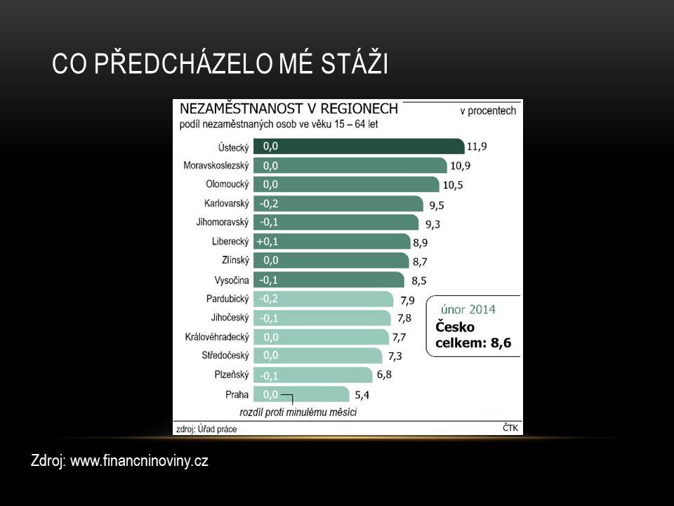 CO PŘEDCHÁZELO MÉ STÁŽI Zdroj: www.financninoviny.cz