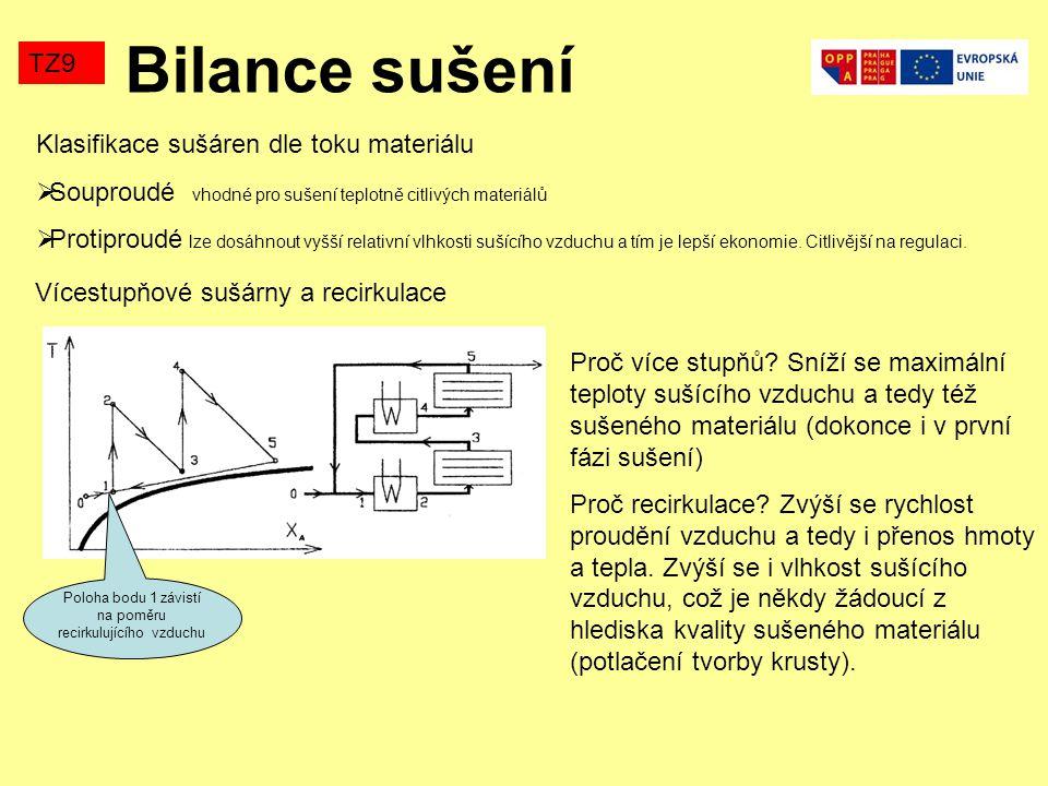Bilance sušení TZ9 Klasifikace sušáren dle toku materiálu  Souproudé vhodné pro sušení teplotně citlivých materiálů  Protiproudé lze dosáhnout vyšší