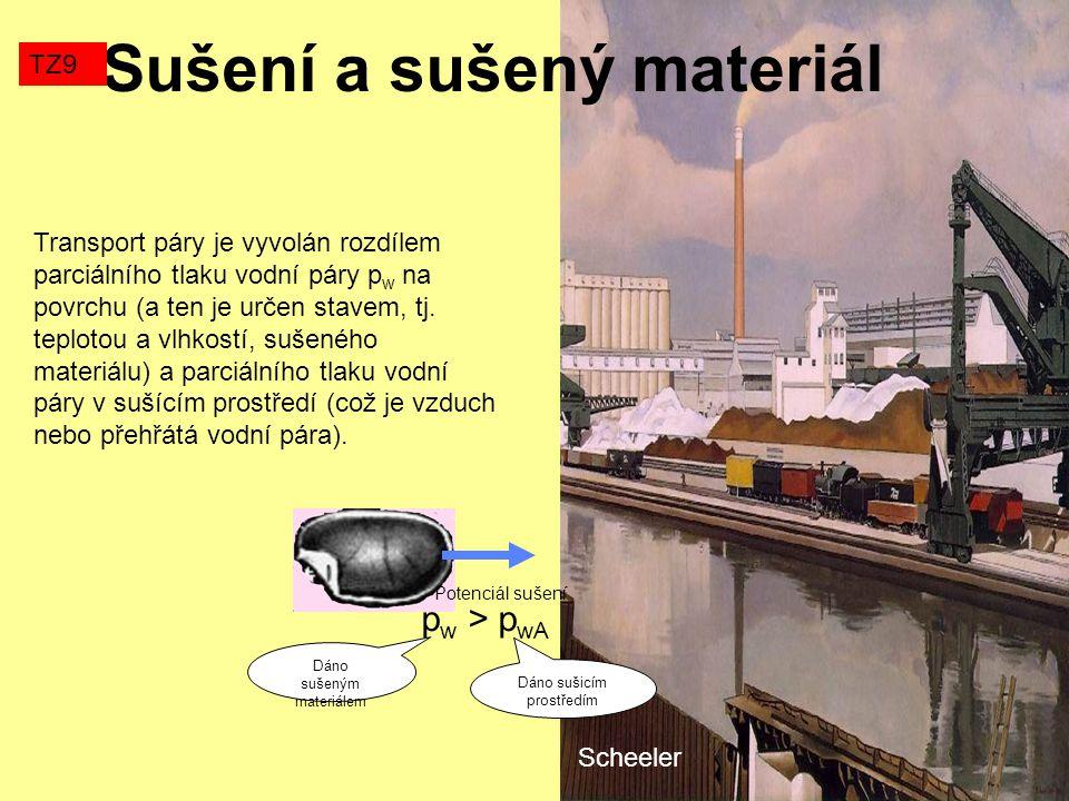 Sušení a sušený materiál Scheeler Transport páry je vyvolán rozdílem parciálního tlaku vodní páry p w na povrchu (a ten je určen stavem, tj. teplotou