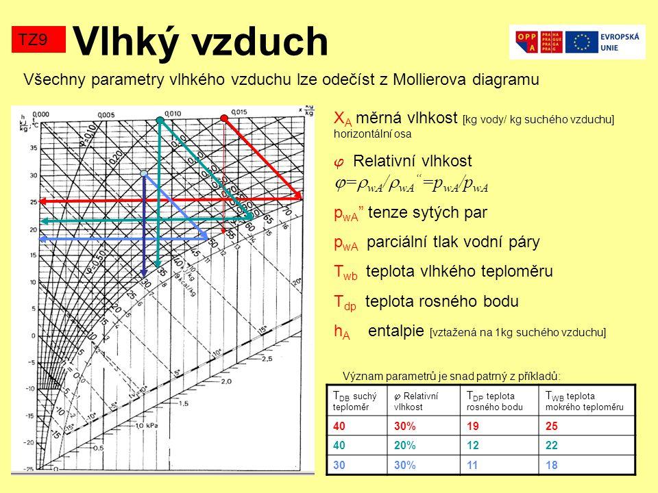 Vlhký vzduch TZ9 T DB suchý teploměr  Relativní vlhkost T DP teplota rosného bodu T WB teplota mokrého teploměru 4030%1925 4020%1222 3030%1118 X A mě