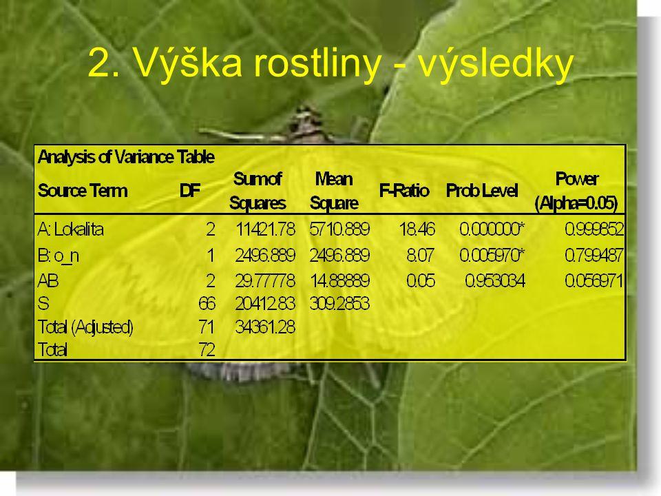 2. Výška rostliny - výsledky