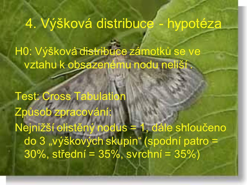 4. Výšková distribuce - hypotéza H0: Výšková distribuce zámotků se ve vztahu k obsazenému nodu neliší. Test: Cross Tabulation Způsob zpracování: Nejni