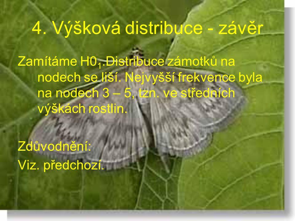 4. Výšková distribuce - závěr Zamítáme H0 1.Distribuce zámotků na nodech se liší. Nejvyšší frekvence byla na nodech 3 – 5, tzn. ve středních výškách r
