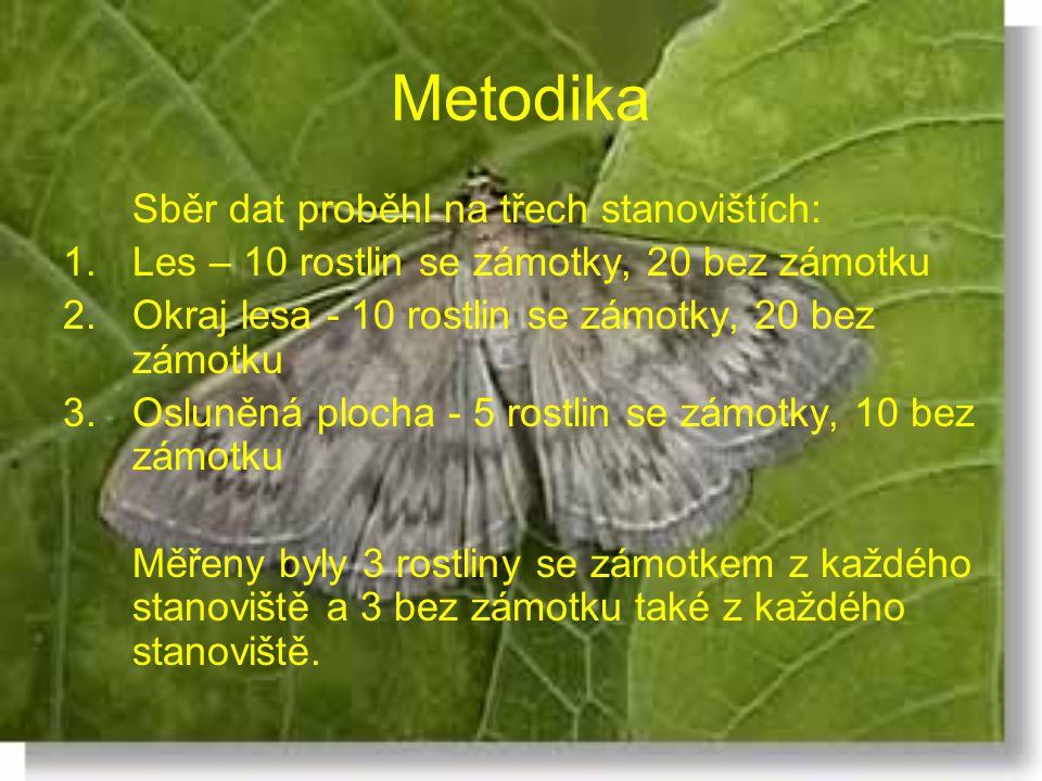 Metodika Sběr dat proběhl na třech stanovištích: 1.Les – 10 rostlin se zámotky, 20 bez zámotku 2.Okraj lesa - 10 rostlin se zámotky, 20 bez zámotku 3.