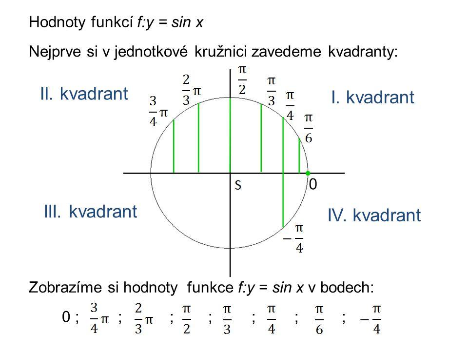 Hodnoty funkcí f:y = sin x Nejprve si v jednotkové kružnici zavedeme kvadranty: Zobrazíme si hodnoty funkce f:y = sin x v bodech: 0 0 ; ; ; ; ; ; ; I.