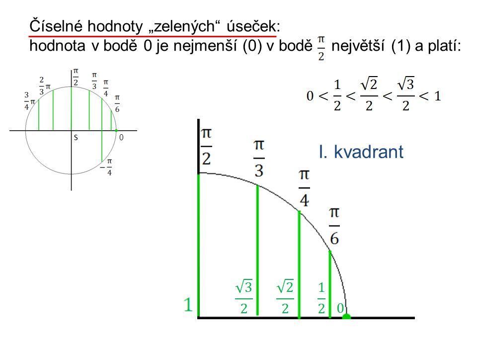 """Číselné hodnoty """"zelených úseček: hodnota v bodě 0 je nejmenší (0) v bodě největší (1) a platí: I."""