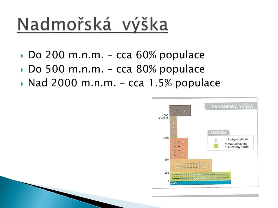  Do 200 m.n.m. – cca 60% populace  Do 500 m.n.m. – cca 80% populace  Nad 2000 m.n.m. – cca 1.5% populace