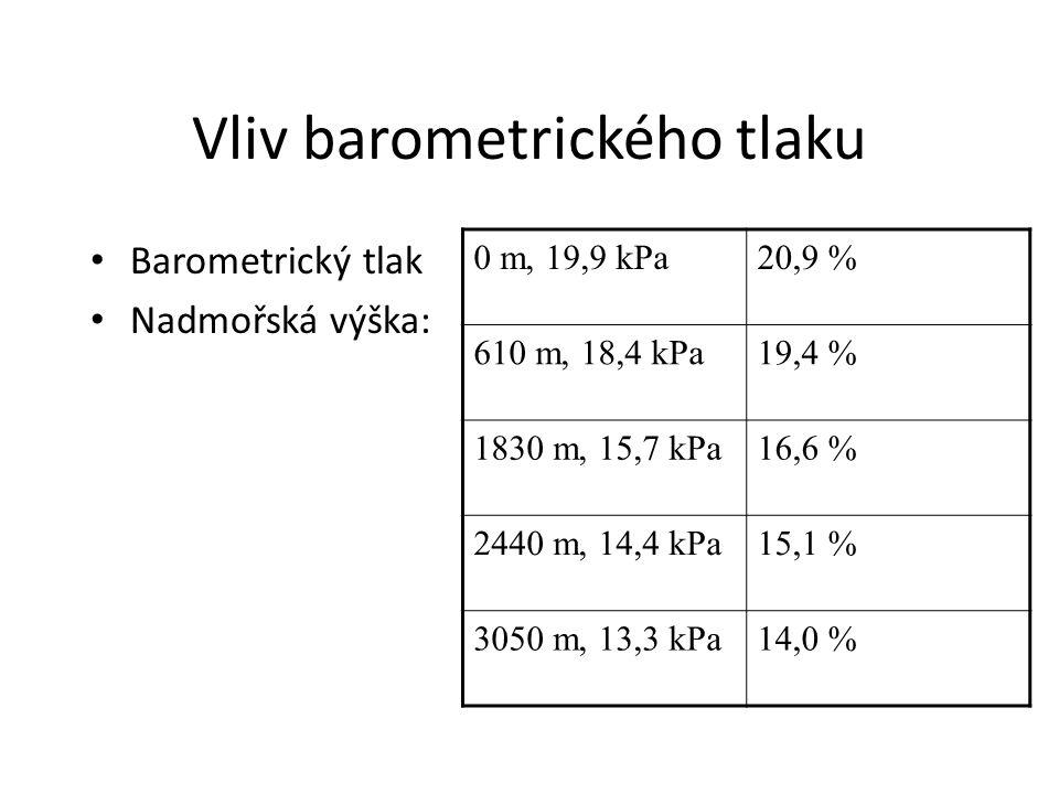 Vliv barometrického tlaku Barometrický tlak Nadmořská výška: 0 m, 19,9 kPa20,9 % 610 m, 18,4 kPa19,4 % 1830 m, 15,7 kPa16,6 % 2440 m, 14,4 kPa15,1 % 3