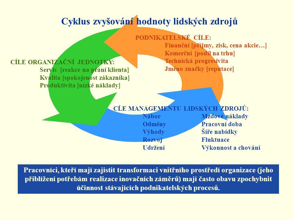 Cyklus zvyšování hodnoty lidských zdrojů PODNIKATELSKÉ CÍLE: Finanční [příjmy, zisk, cena akcie…] Komerční [podíl na trhu] Technická progresivita Jméno značky [reputace] CÍLE ORGANIZAČNÍ JEDNOTKY: Servis [reakce na přání klienta] Kvalita [spokojenost zákazníka] Produktivita [nízké náklady] CĹE MANAGEMENTU LIDSKÝCH ZDROJŮ: NáborMzdové náklady OdměnyPracovní doba VýhodyŠíře nabídky RozvojFluktuace UdrženíVýkonnost a chování Pracovníci, kteří mají zajistit transformaci vnitřního prostředí organizace (jeho přiblížení potřebám realizace inovačních záměrů) mají často obavu zpochybnit účinnost stávajících podnikatelských procesů.