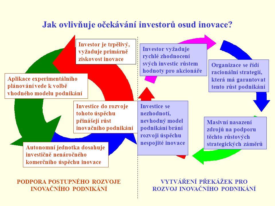 Jak ovlivňuje očekávání investorů osud inovace.