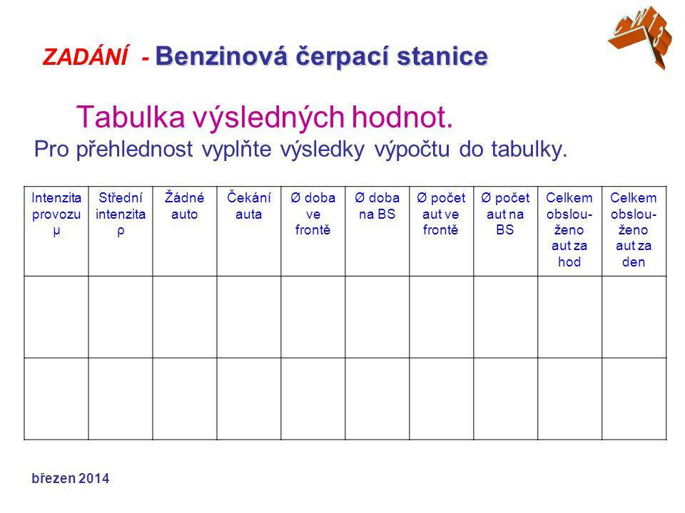 Tabulka výsledných hodnot. Pro přehlednost vyplňte výsledky výpočtu do tabulky.