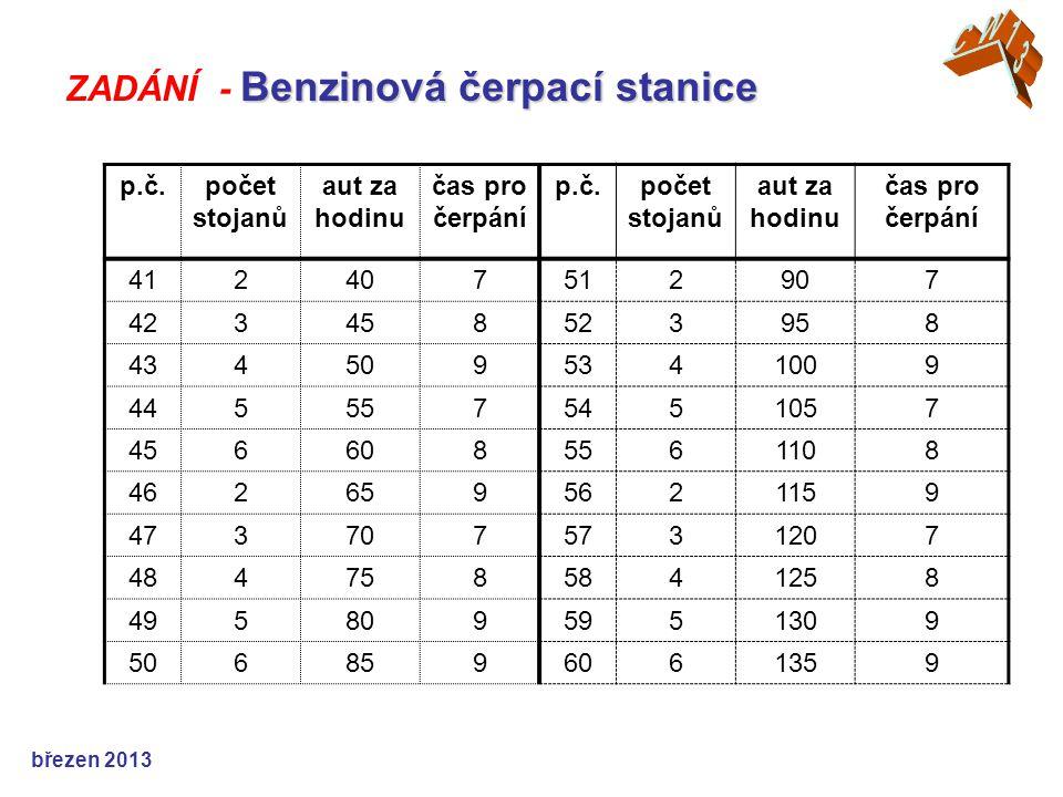 březen 2013 Benzinová čerpací stanice ZADÁNÍ - Benzinová čerpací stanice p.č.počet stojanů aut za hodinu čas pro čerpání p.č.počet stojanů aut za hodi