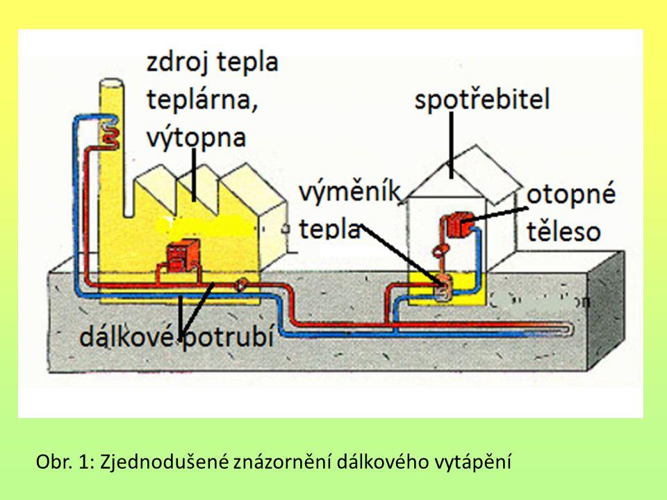 Obr. 1: Zjednodušené znázornění dálkového vytápění