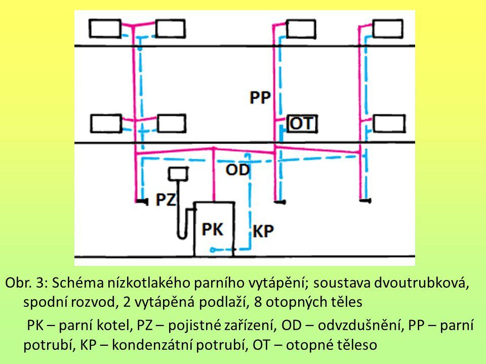 Obr. 3: Schéma nízkotlakého parního vytápění; soustava dvoutrubková, spodní rozvod, 2 vytápěná podlaží, 8 otopných těles PK – parní kotel, PZ – pojist