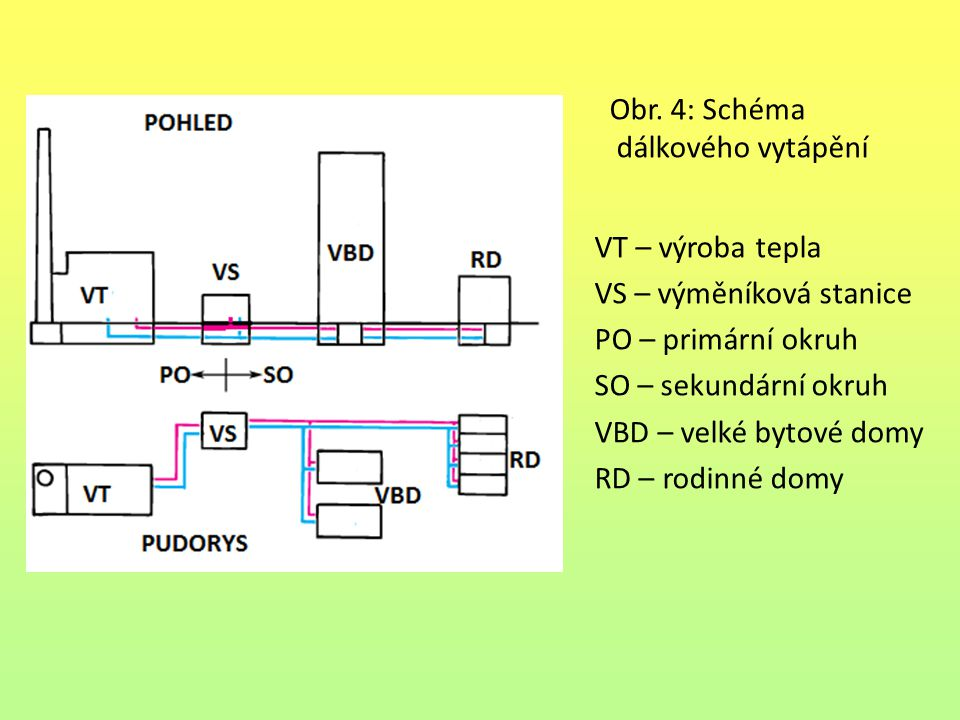 Obr. 4: Schéma dálkového vytápění VT – výroba tepla VS – výměníková stanice PO – primární okruh SO – sekundární okruh VBD – velké bytové domy RD – rod