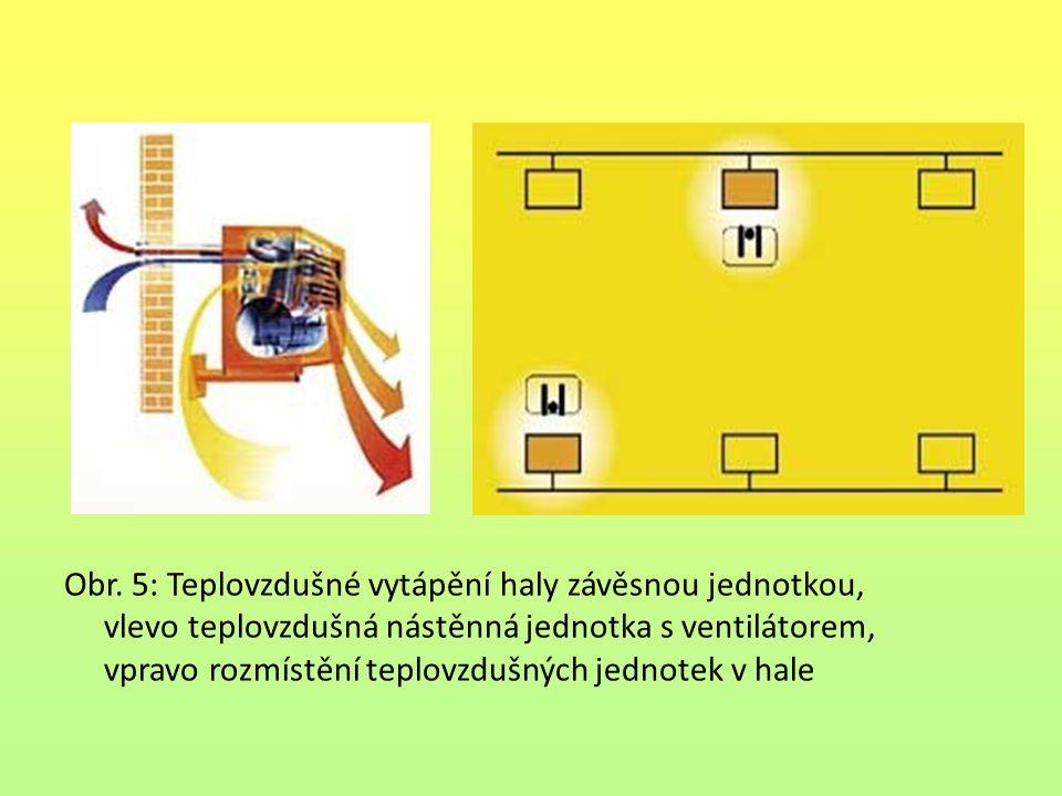 Obr. 5: Teplovzdušné vytápění haly závěsnou jednotkou, vlevo teplovzdušná nástěnná jednotka s ventilátorem, vpravo rozmístění teplovzdušných jednotek