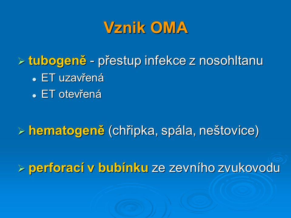 Vznik OMA  tubogeně - přestup infekce z nosohltanu ET uzavřená ET uzavřená ET otevřená ET otevřená  hematogeně (chřipka, spála, neštovice)  perfora