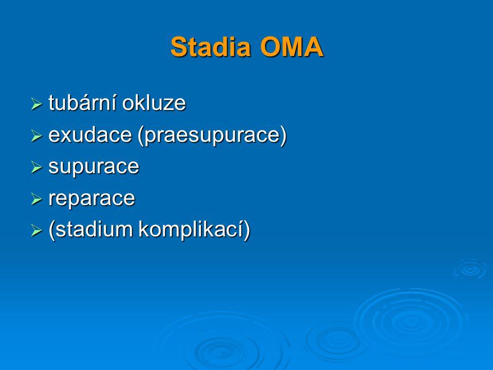 Stadia OMA  tubární okluze  exudace (praesupurace)  supurace  reparace  (stadium komplikací)