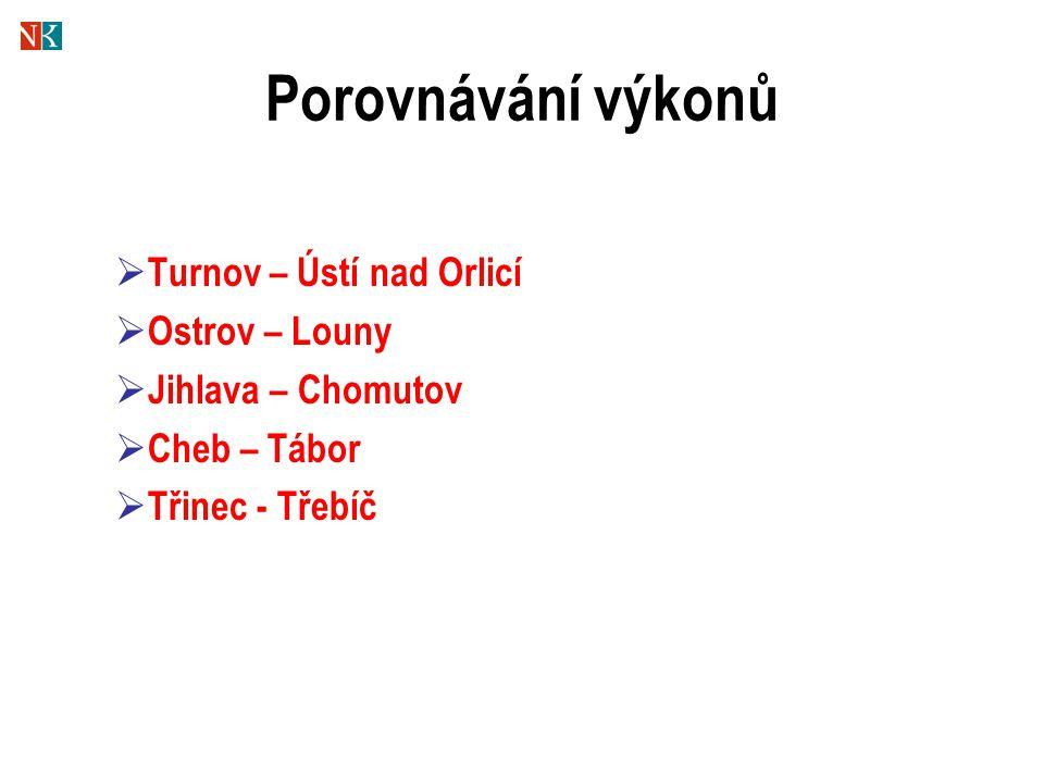 Porovnávání výkonů  Turnov – Ústí nad Orlicí  Ostrov – Louny  Jihlava – Chomutov  Cheb – Tábor  Třinec - Třebíč