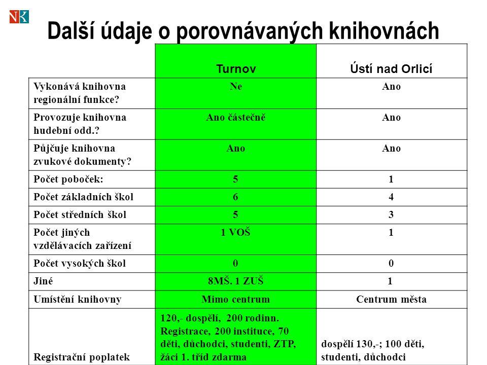 Další údaje o porovnávaných knihovnách TurnovÚstí nad Orlicí Vykonává knihovna regionální funkce.
