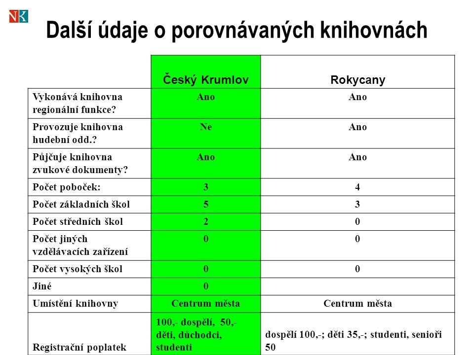 Další údaje o porovnávaných knihovnách Český KrumlovRokycany Vykonává knihovna regionální funkce.