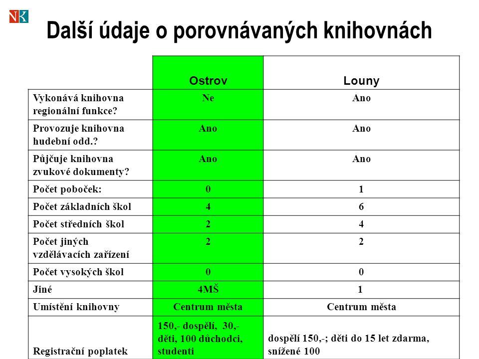 Další údaje o porovnávaných knihovnách OstrovLouny Vykonává knihovna regionální funkce.
