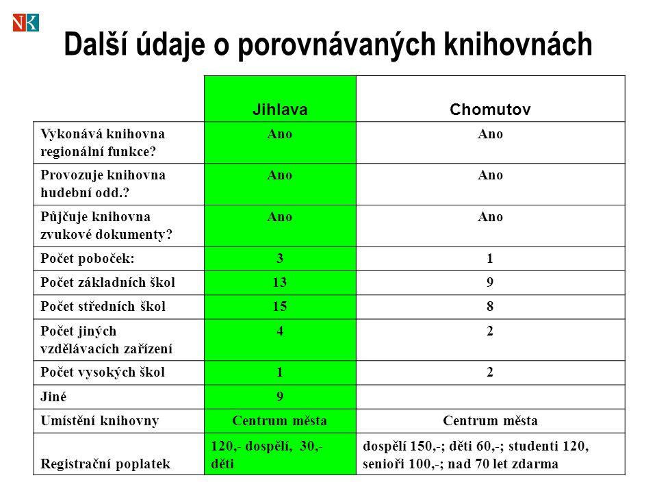 Další údaje o porovnávaných knihovnách JihlavaChomutov Vykonává knihovna regionální funkce.