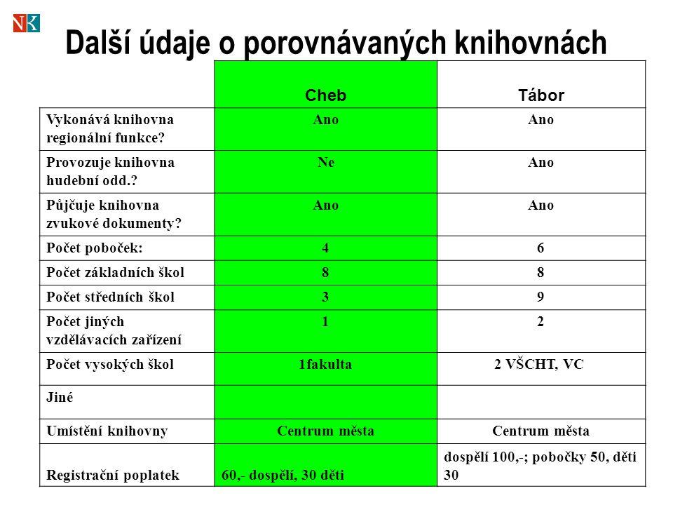 Další údaje o porovnávaných knihovnách ChebTábor Vykonává knihovna regionální funkce.