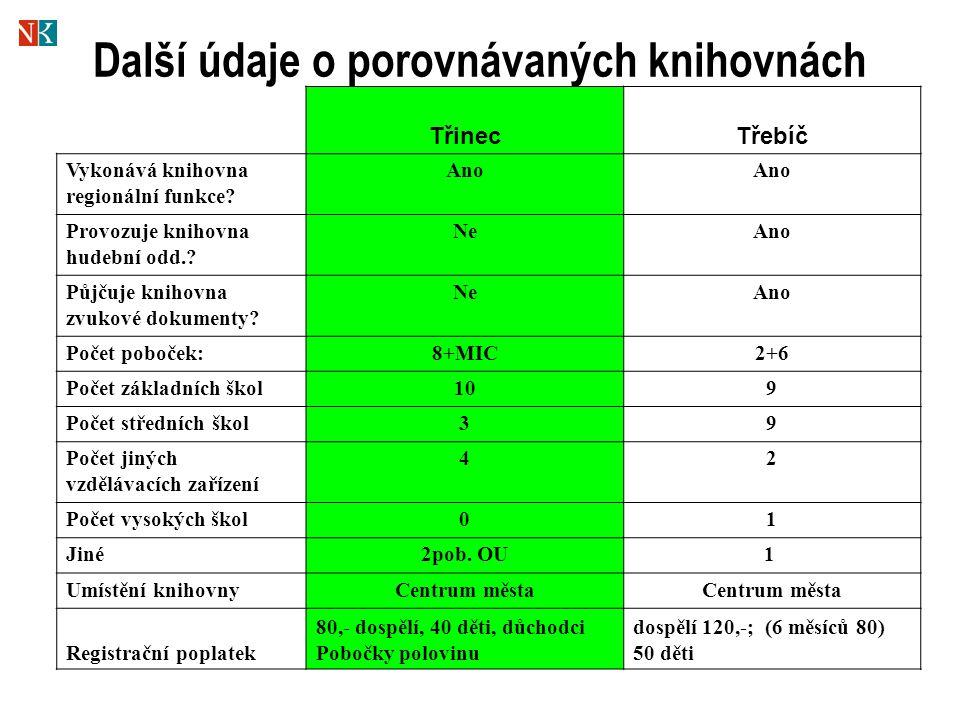 Další údaje o porovnávaných knihovnách TřinecTřebíč Vykonává knihovna regionální funkce.