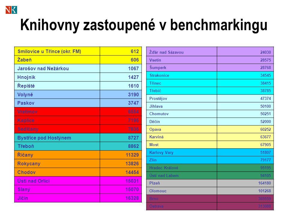 Knihovny zastoupené v benchmarkingu Smilovice u Třince (okr.
