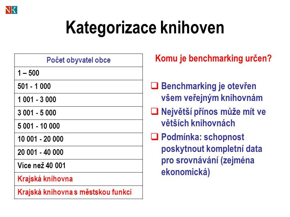 Kategorizace knihoven Počet obyvatel obce 1 – 500 501 - 1 000 1 001 - 3 000 3 001 - 5 000 5 001 - 10 000 10 001 - 20 000 20 001 - 40 000 Více než 40 001 Krajská knihovna Krajská knihovna s městskou funkcí Komu je benchmarking určen.