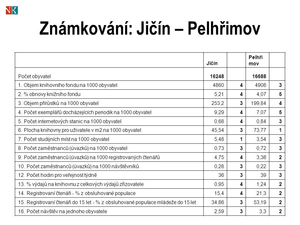 Známkování: Jičín – Pelhřimov Jičín Pelhři mov Počet obyvatel1624816688 1.