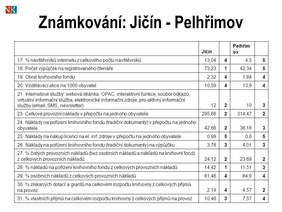 Známkování: Jičín - Pelhřimov Jičín Pelhřim ov 17.