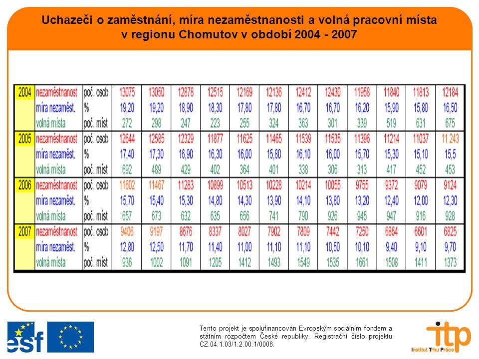 Uchazeči o zaměstnání, míra nezaměstnanosti a volná pracovní místa v regionu Chomutov v období 2004 - 2007