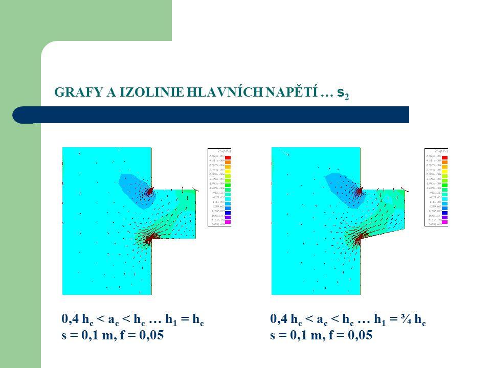 GRAFY A IZOLINIE HLAVNÍCH NAPĚTÍ … s 2 0,4 h c < a c < h c … h 1 = h c s = 0,1 m, f = 0,05 0,4 h c < a c < h c … h 1 = ¾ h c s = 0,1 m, f = 0,05