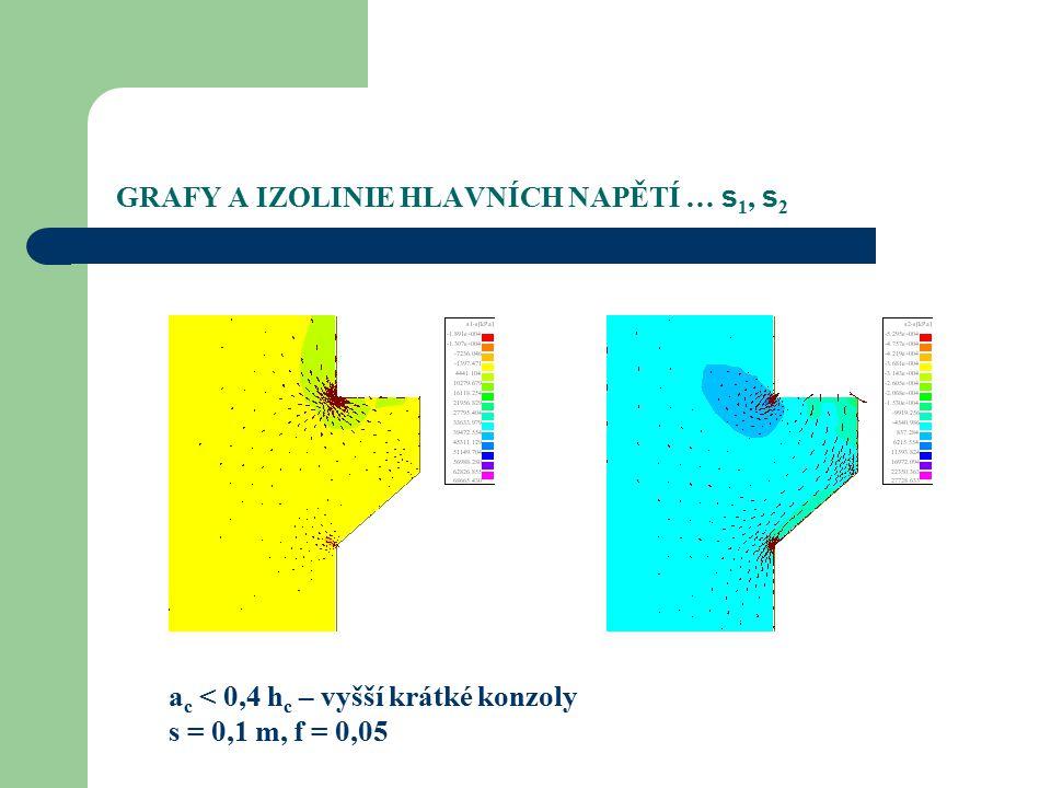 GRAFY A IZOLINIE HLAVNÍCH NAPĚTÍ … s 1, s 2 a c < 0,4 h c – vyšší krátké konzoly s = 0,1 m, f = 0,05