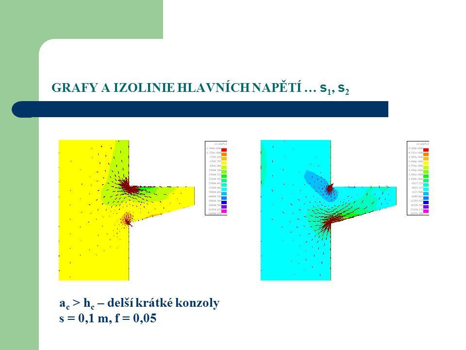 GRAFY A IZOLINIE HLAVNÍCH NAPĚTÍ … s 1, s 2 a c > h c – delší krátké konzoly s = 0,1 m, f = 0,05