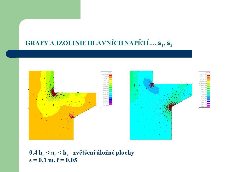 GRAFY A IZOLINIE HLAVNÍCH NAPĚTÍ … s 1, s 2 0,4 h c < a c < h c - zvětšení úložné plochy s = 0,1 m, f = 0,05