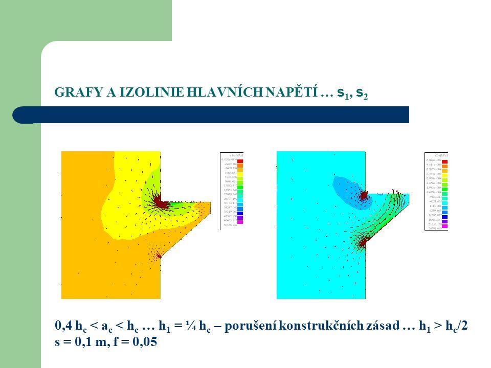 GRAFY A IZOLINIE HLAVNÍCH NAPĚTÍ … s 1, s 2 0,4 h c h c /2 s = 0,1 m, f = 0,05